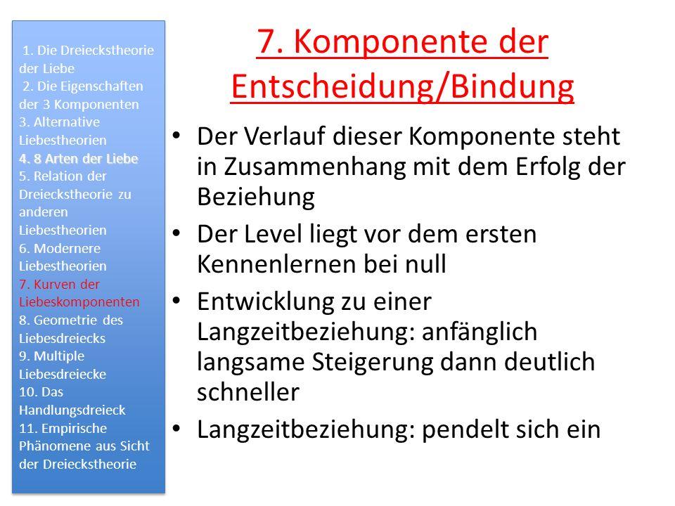 7. Komponente der Entscheidung/Bindung Der Verlauf dieser Komponente steht in Zusammenhang mit dem Erfolg der Beziehung Der Level liegt vor dem ersten