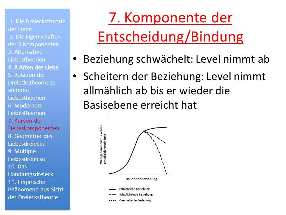 7. Komponente der Entscheidung/Bindung Beziehung schwächelt: Level nimmt ab Scheitern der Beziehung: Level nimmt allmählich ab bis er wieder die Basis