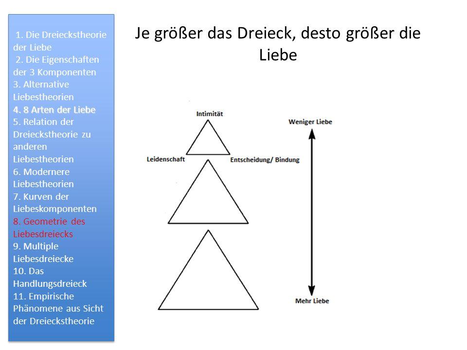 Je größer das Dreieck, desto größer die Liebe 1. Die Dreieckstheorie der Liebe 2. Die Eigenschaften der 3 Komponenten 3. Alternative Liebestheorien 4.