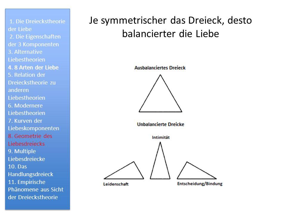 Je symmetrischer das Dreieck, desto balancierter die Liebe 1. Die Dreieckstheorie der Liebe 2. Die Eigenschaften der 3 Komponenten 3. Alternative Lieb