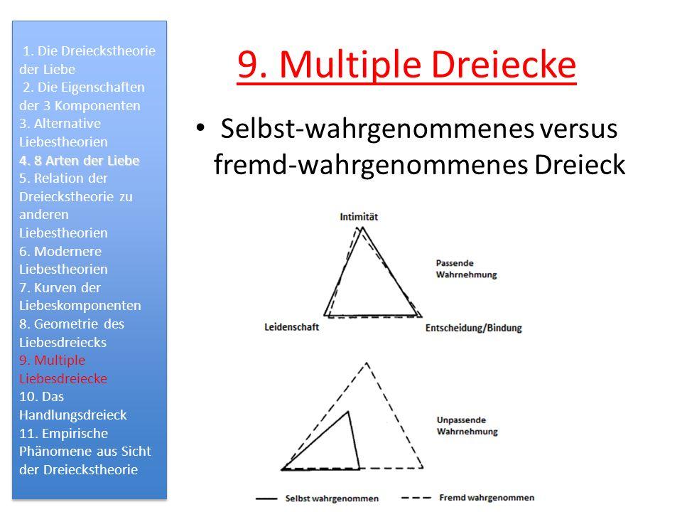 9. Multiple Dreiecke Selbst-wahrgenommenes versus fremd-wahrgenommenes Dreieck 1. Die Dreieckstheorie der Liebe 2. Die Eigenschaften der 3 Komponenten