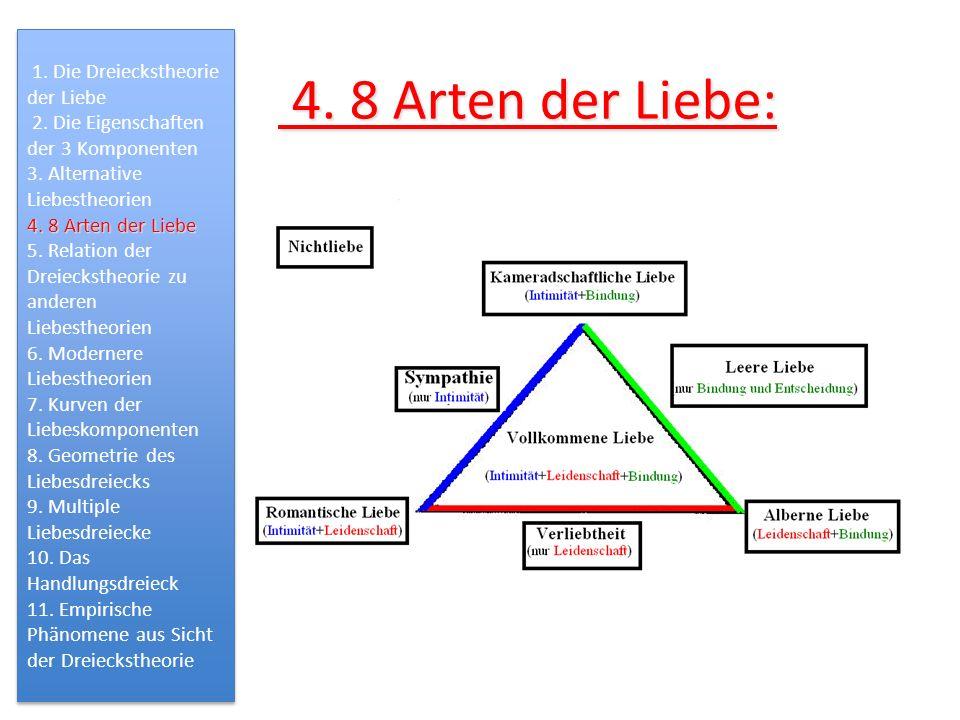 4. 8 Arten der Liebe: 4. 8 Arten der Liebe: 1. Die Dreieckstheorie der Liebe 2. Die Eigenschaften der 3 Komponenten 3. Alternative Liebestheorien 4. 8