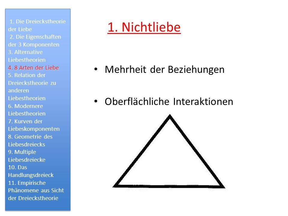1. Nichtliebe Mehrheit der Beziehungen Oberflächliche Interaktionen 1. Die Dreieckstheorie der Liebe 2. Die Eigenschaften der 3 Komponenten 3. Alterna