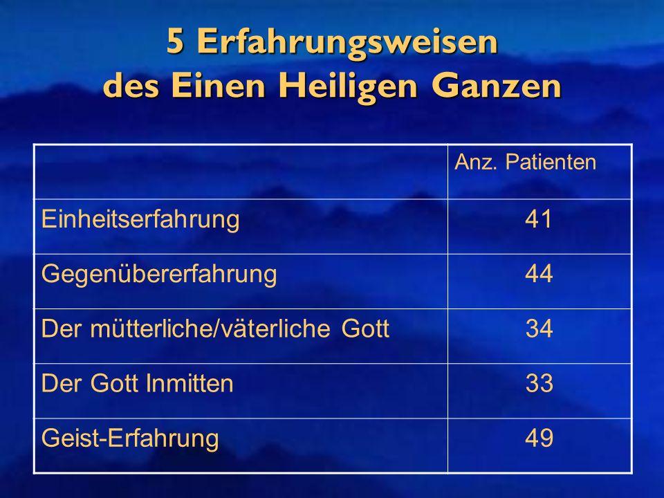 5 Erfahrungsweisen des Einen Heiligen Ganzen Anz. Patienten Einheitserfahrung41 Gegenübererfahrung44 Der mütterliche/väterliche Gott34 Der Gott Inmitt