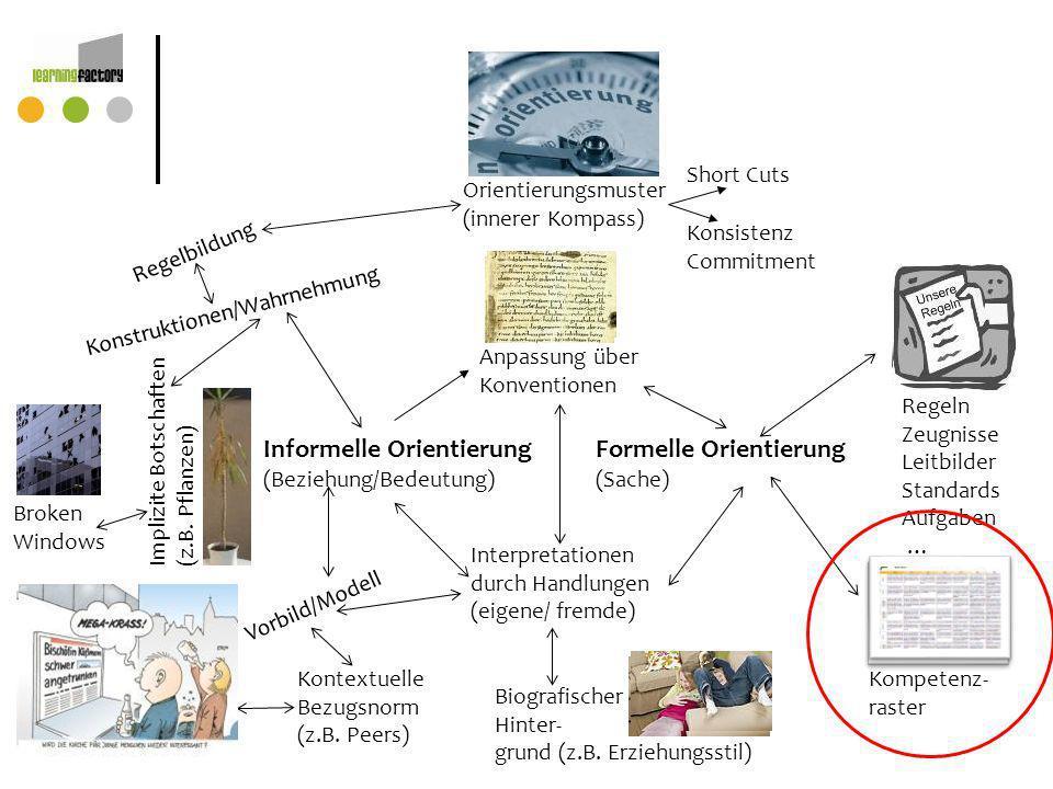 Anpassung über Konventionen Interpretationen durch Handlungen (eigene/ fremde) Informelle Orientierung (Beziehung/Bedeutung) Formelle Orientierung (Sa
