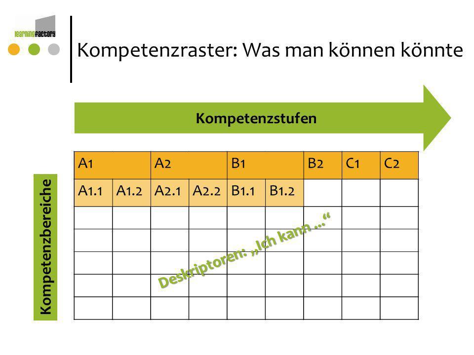 Kompetenzraster: Was man können könnte Kompetenzbereiche Kompetenzstufen A1A2B1B2C1C2 A1.1A1.2A2.1A2.2B1.1B1.2 Deskriptoren: Ich kann...