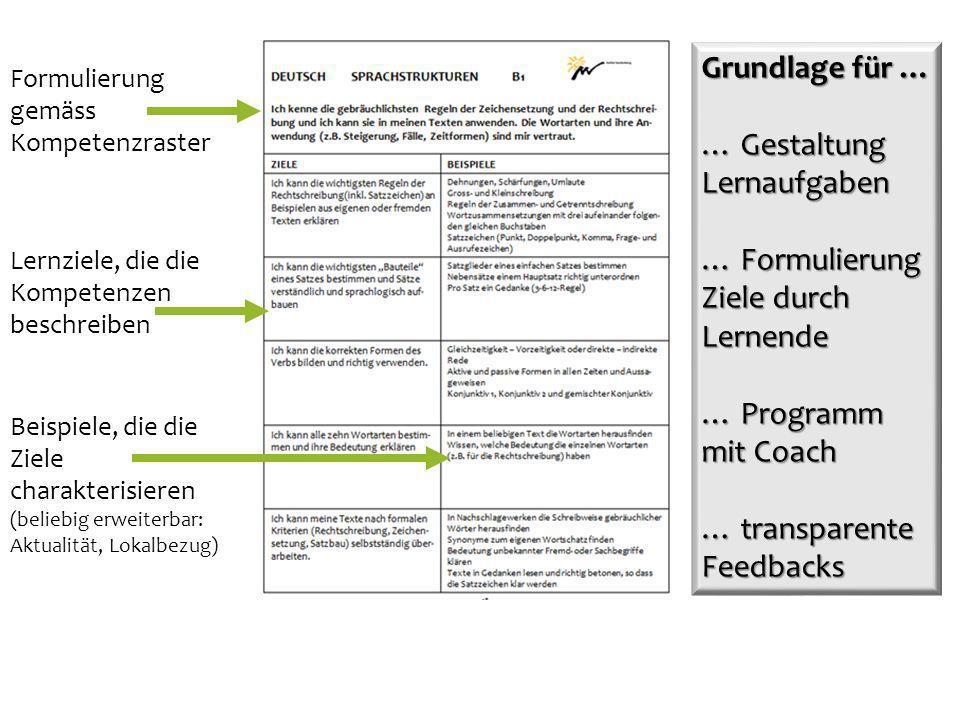 Formulierung gemäss Kompetenzraster Lernziele, die die Kompetenzen beschreiben Beispiele, die die Ziele charakterisieren (beliebig erweiterbar: Aktual
