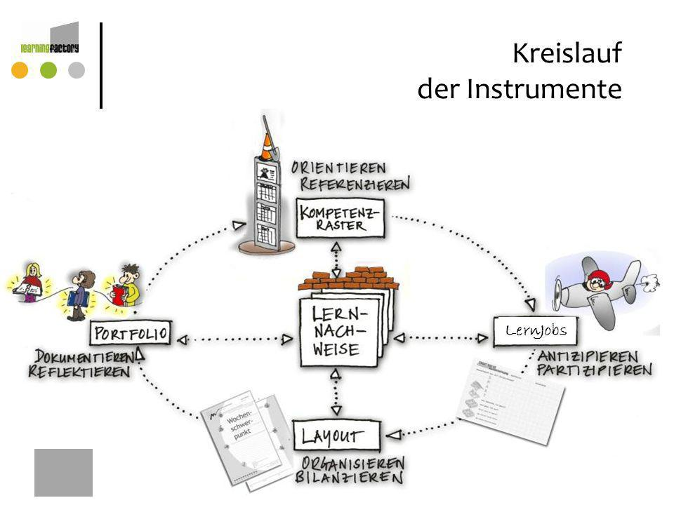Kreislauf der Instrumente LernJobs