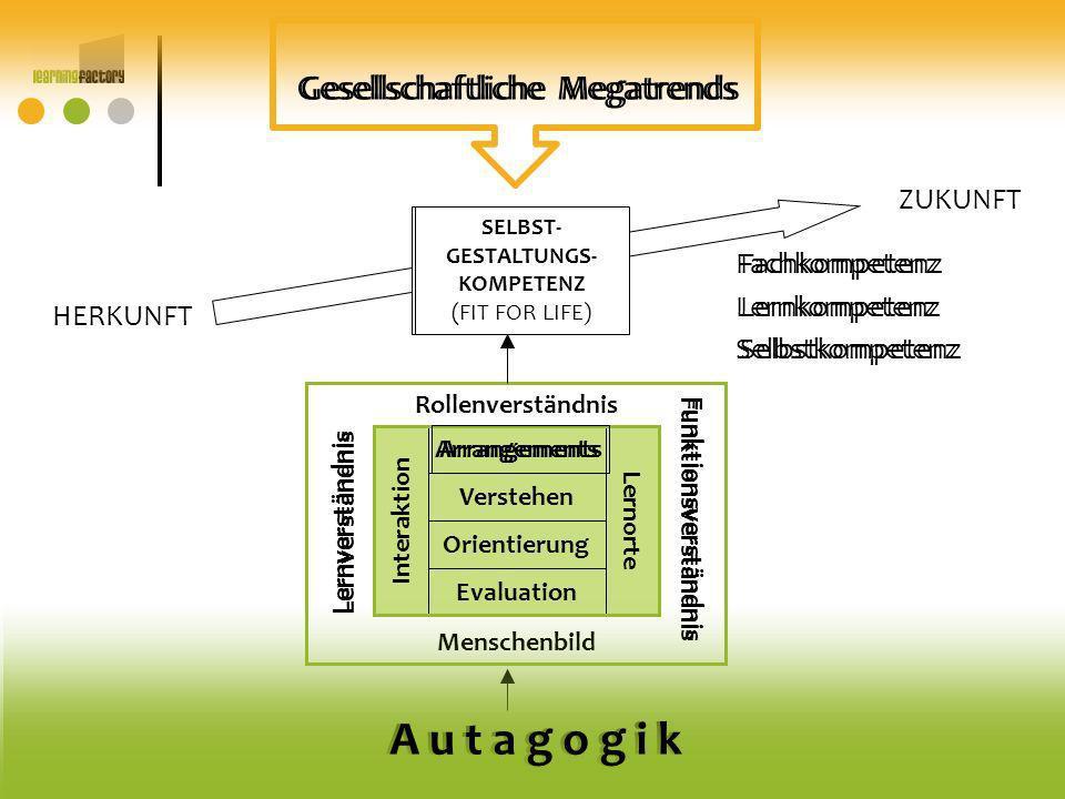 A u t a g o g i k Arrangements Evaluation Verstehen Orientierung Interaktion Lernorte Rollenverständnis Funktionsverständnis Lernverständnis Menschenb