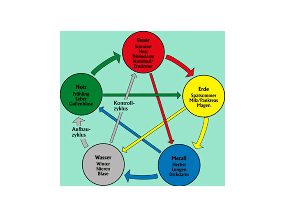 QI Energie, Kraft, Bewegung, Äther… Elektromagnetische Information E = m c² Energie hat Masse, Materie ist eine Form von Energie Dr Evemarie Wolkenstein