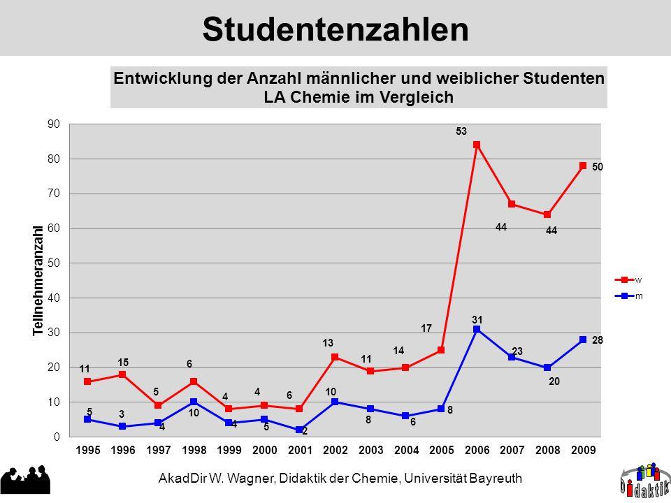 Studentenzahlen AkadDir W. Wagner, Didaktik der Chemie, Universität Bayreuth