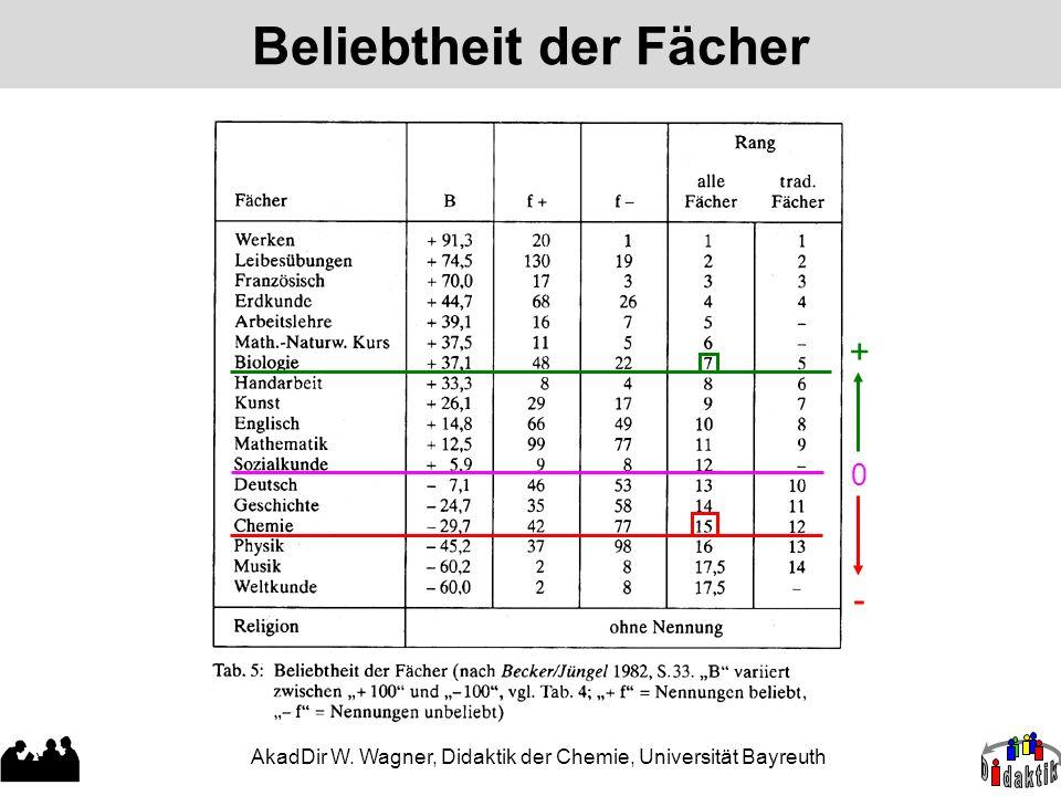 AkadDir W. Wagner, Didaktik der Chemie, Universität Bayreuth Beliebtheit der Fächer 0 + -