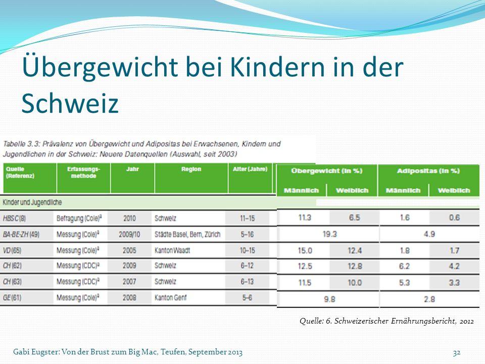 Übergewicht bei Kindern in der Schweiz Gabi Eugster: Von der Brust zum Big Mac, Teufen, September 201332 Quelle: 6. Schweizerischer Ernährungsbericht,