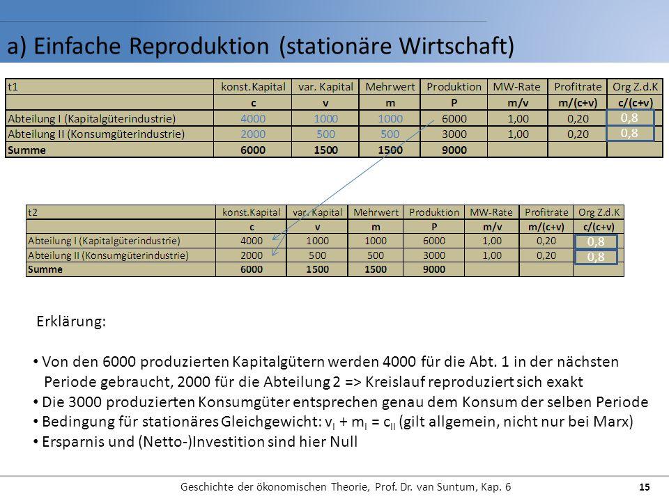 a) Einfache Reproduktion (stationäre Wirtschaft) Geschichte der ökonomischen Theorie, Prof. Dr. van Suntum, Kap. 6 15 Erklärung: Von den 6000 produzie