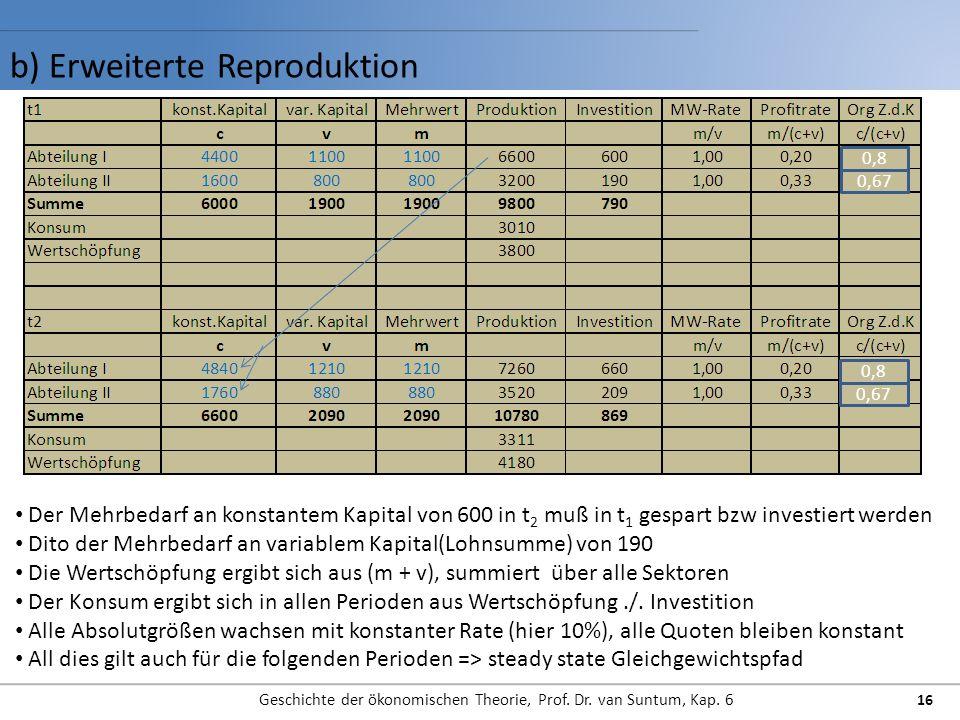 b) Erweiterte Reproduktion Geschichte der ökonomischen Theorie, Prof. Dr. van Suntum, Kap. 6 16 Der Mehrbedarf an konstantem Kapital von 600 in t 2 mu