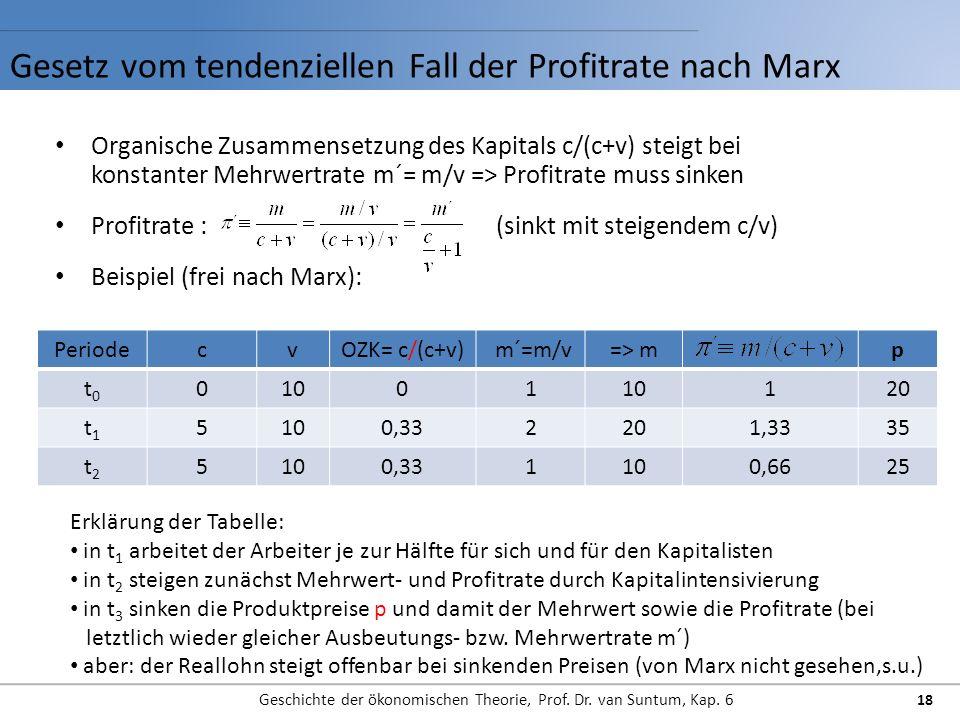 Gesetz vom tendenziellen Fall der Profitrate nach Marx Geschichte der ökonomischen Theorie, Prof. Dr. van Suntum, Kap. 6 Organische Zusammensetzung de