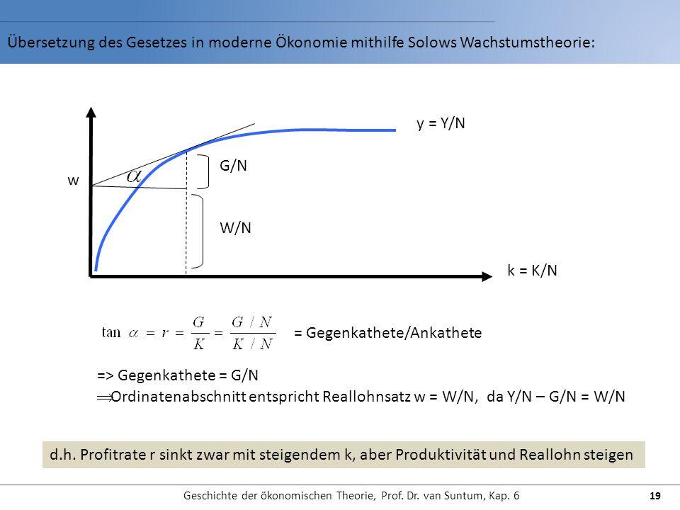 Übersetzung des Gesetzes in moderne Ökonomie mithilfe Solows Wachstumstheorie: Geschichte der ökonomischen Theorie, Prof. Dr. van Suntum, Kap. 6 19 y