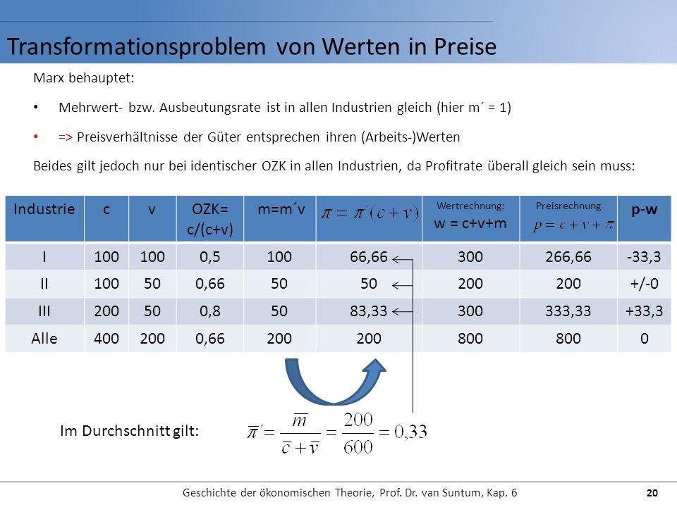 Transformationsproblem von Werten in Preise Geschichte der ökonomischen Theorie, Prof. Dr. van Suntum, Kap. 6 20 Marx behauptet: Mehrwert- bzw. Ausbeu