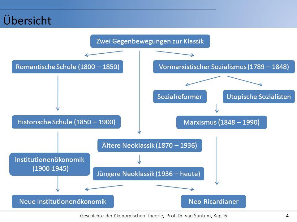 Übersicht Geschichte der ökonomischen Theorie, Prof. Dr. van Suntum, Kap. 6 4 Zwei Gegenbewegungen zur Klassik Romantische Schule (1800 – 1850)Vormarx