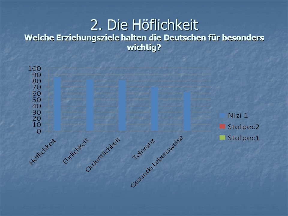 2. Die Höflichkeit Welche Erziehungsziele halten die Deutschen für besonders wichtig?
