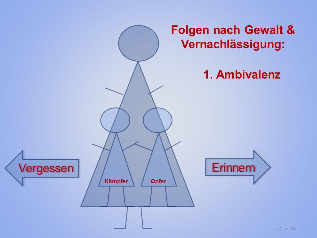 © Jan Gysi KämpferOpfer Folgen nach Gewalt & Vernachlässigung: 1. Ambivalenz Erinnern Vergessen