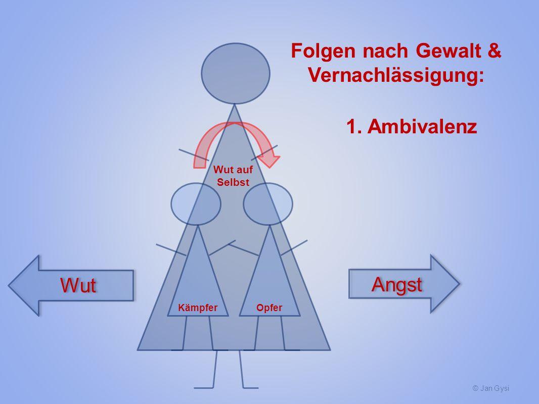 © Jan Gysi KämpferOpfer Folgen nach Gewalt & Vernachlässigung: 1. Ambivalenz Angst Wut Wut auf Selbst