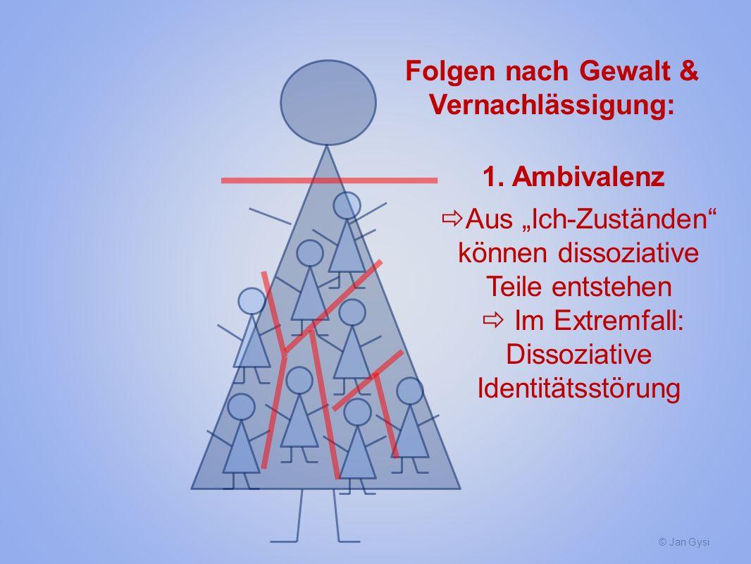 © Jan Gysi Folgen nach Gewalt & Vernachlässigung: 1. Ambivalenz Aus Ich-Zuständen können dissoziative Teile entstehen Im Extremfall: Dissoziative Iden