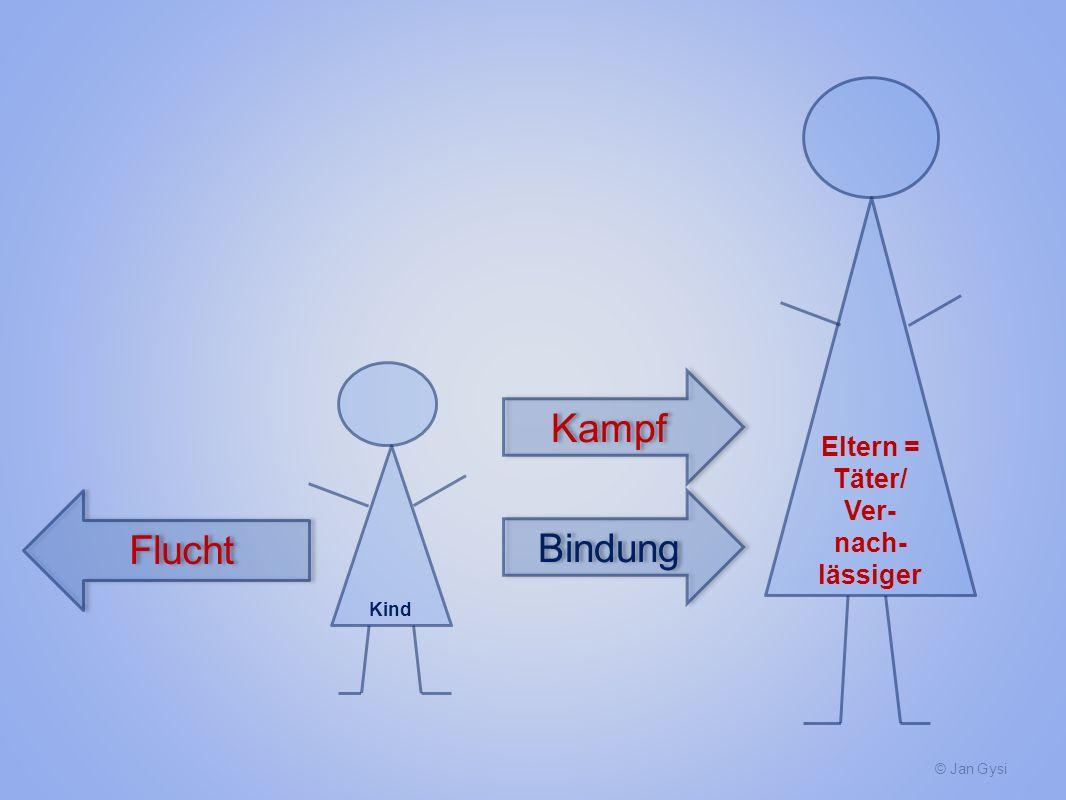 © Jan Gysi Kind Eltern = Täter/ Ver- nach- lässiger Flucht Bindung Kampf