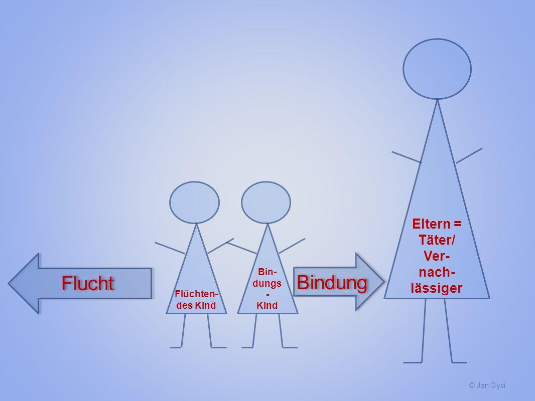 © Jan Gysi Flüchten- des Kind Flucht Bin- dungs - Kind Bindung Eltern = Täter/ Ver- nach- lässiger