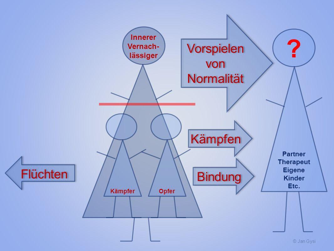 © Jan Gysi Kämpfer Flüchten Bindung Partner Therapeut Eigene Kinder Etc. Innerer Vernach- lässiger Vorspielen von Normalität ? Kämpfen Opfer