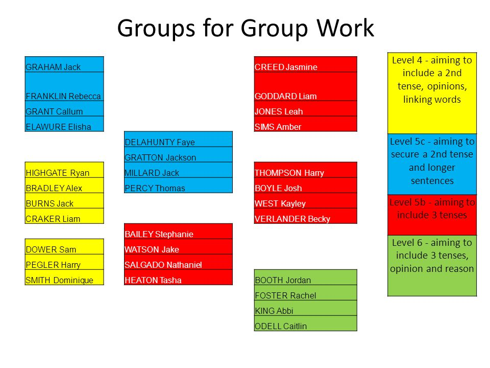Groups for Group Work GRAHAM JackCREED Jasmine FRANKLIN RebeccaGODDARD Liam GRANT CallumJONES Leah ELAWURE ElishaSIMS Amber DELAHUNTY Faye GRATTON Jackson HIGHGATE RyanMILLARD JackTHOMPSON Harry BRADLEY AlexPERCY ThomasBOYLE Josh BURNS JackWEST Kayley CRAKER LiamVERLANDER Becky BAILEY Stephanie DOWER SamWATSON Jake PEGLER HarrySALGADO Nathaniel SMITH DominiqueHEATON TashaBOOTH Jordan FOSTER Rachel KING Abbi ODELL Caitlin Level 4 - aiming to include a 2nd tense, opinions, linking words Level 5c - aiming to secure a 2nd tense and longer sentences Level 5b - aiming to include 3 tenses Level 6 - aiming to include 3 tenses, opinion and reason