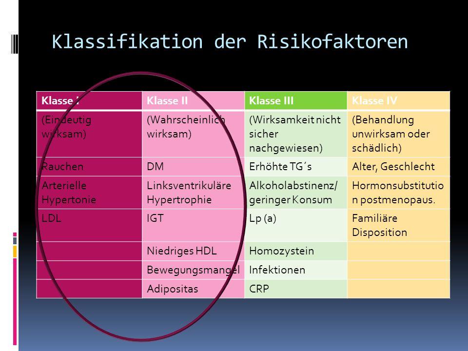 Klassifikation der Risikofaktoren Klasse IKlasse IIKlasse IIIKlasse IV (Eindeutig wirksam) (Wahrscheinlich wirksam) (Wirksamkeit nicht sicher nachgewi