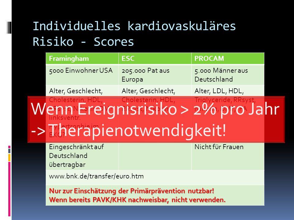 Individuelles kardiovaskuläres Risiko - Scores FraminghamESCPROCAM 5000 Einwohner USA205.000 Pat aus Europa 5.000 Männer aus Deutschland Alter, Geschl