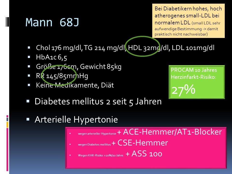 Mann 68J Chol 176 mg/dl, TG 214 mg/dl, HDL 32mg/dl, LDL 101mg/dl HbA1c 6,5 Größe 176cm, Gewicht 85kg RR 145/85mmHg Keine Medikamente, Diät Diabetes me