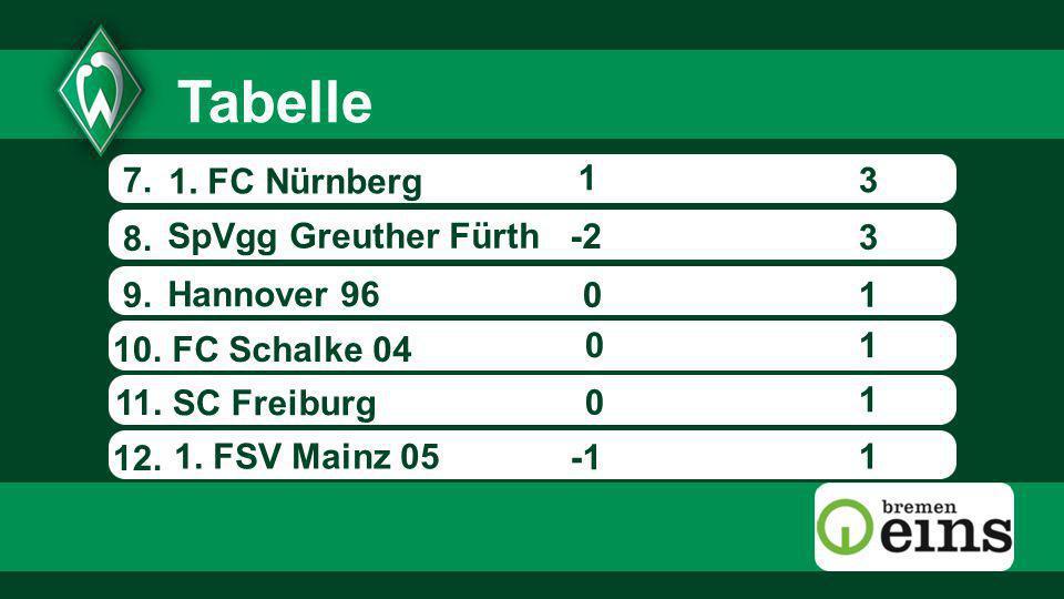 7.3 8. SpVgg Greuther Fürth 1. FSV Mainz 05 FC Schalke 04 1. FC Nürnberg -2 0 0 9. 10. 11. 1 Hannover 96 0 1 1 1 1 3 12. Tabelle SC Freiburg