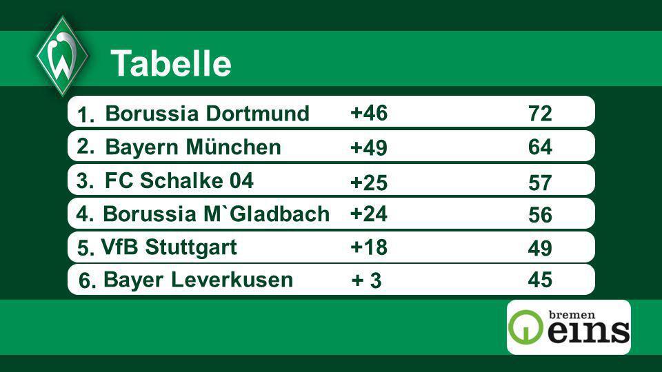 1. 72 + 3 +49 +25 +24 6. +46 45 49 56 57 64Bayern München Borussia M`Gladbach VfB Stuttgart Borussia Dortmund Bayer Leverkusen 2. 3. 5. FC Schalke 04