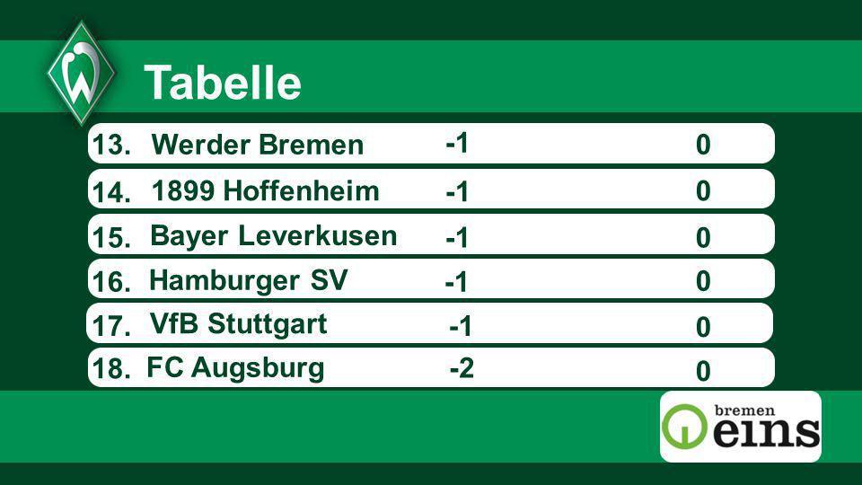 13.0 14. -2 15. 16. 17. Werder Bremen Hamburger SV 0 0 0 0 0 18. Tabelle Bayer Leverkusen 1899 Hoffenheim FC Augsburg VfB Stuttgart