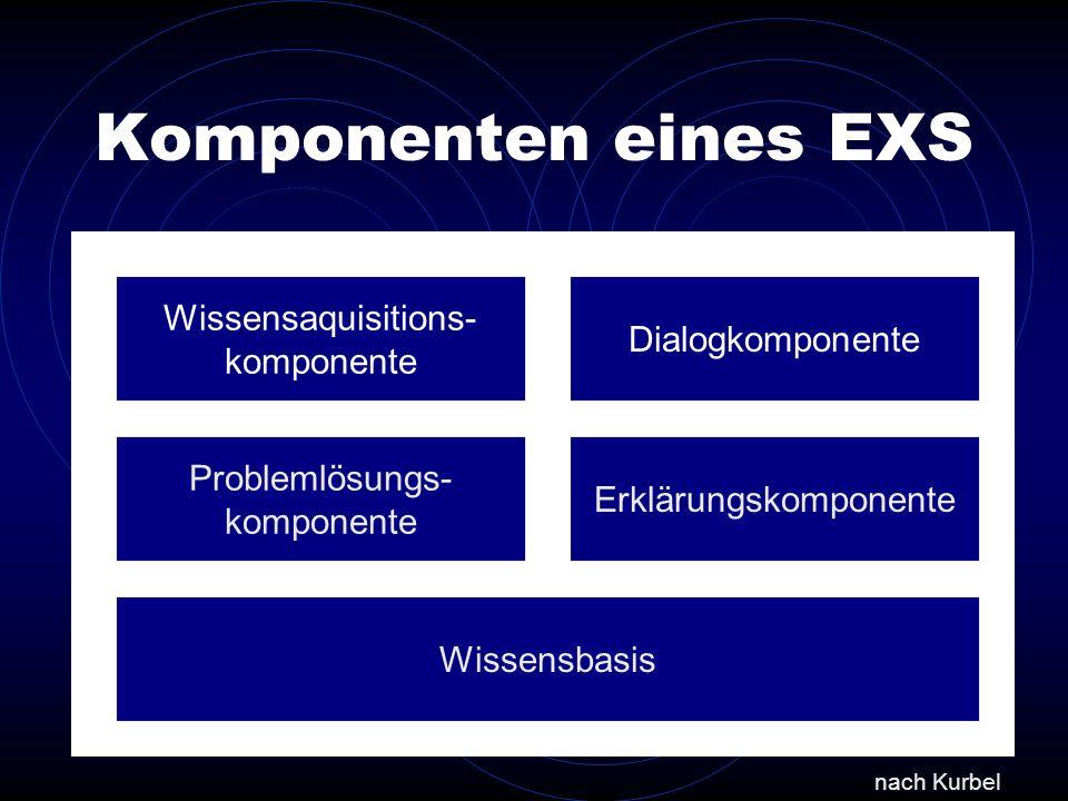 Komponenten eines EXS Wissensaquisitions- komponente Dialogkomponente Problemlösungs- komponente Erklärungskomponente Wissensbasis nach Kurbel