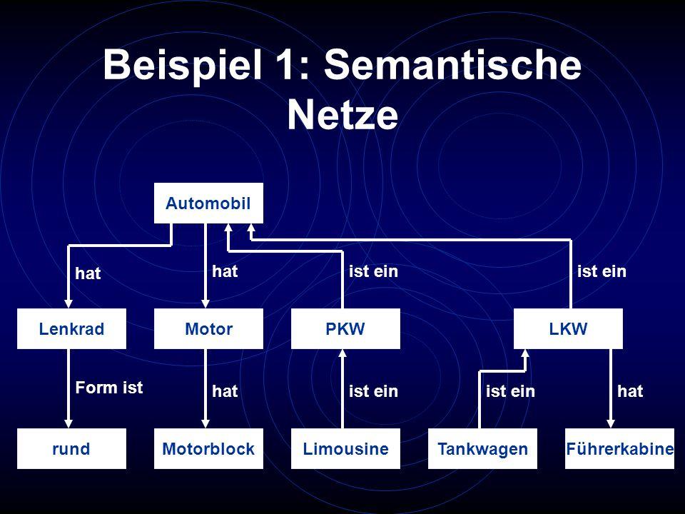 Beispiel 1: Semantische Netze Automobil Lenkrad rund Motor MotorblockLimousine PKWLKW TankwagenFührerkabine hat Form ist hat ist ein hat