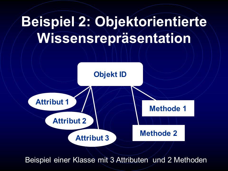 Beispiel 2: Objektorientierte Wissensrepräsentation Objekt ID Attribut 1 Attribut 2 Attribut 3 Methode 1 Methode 2 Beispiel einer Klasse mit 3 Attribu