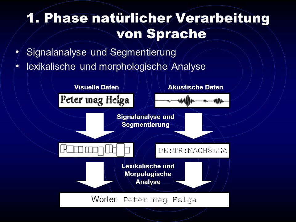 1. Phase natürlicher Verarbeitung von Sprache Signalanalyse und Segmentierung lexikalische und morphologische Analyse Visuelle DatenAkustische Daten P