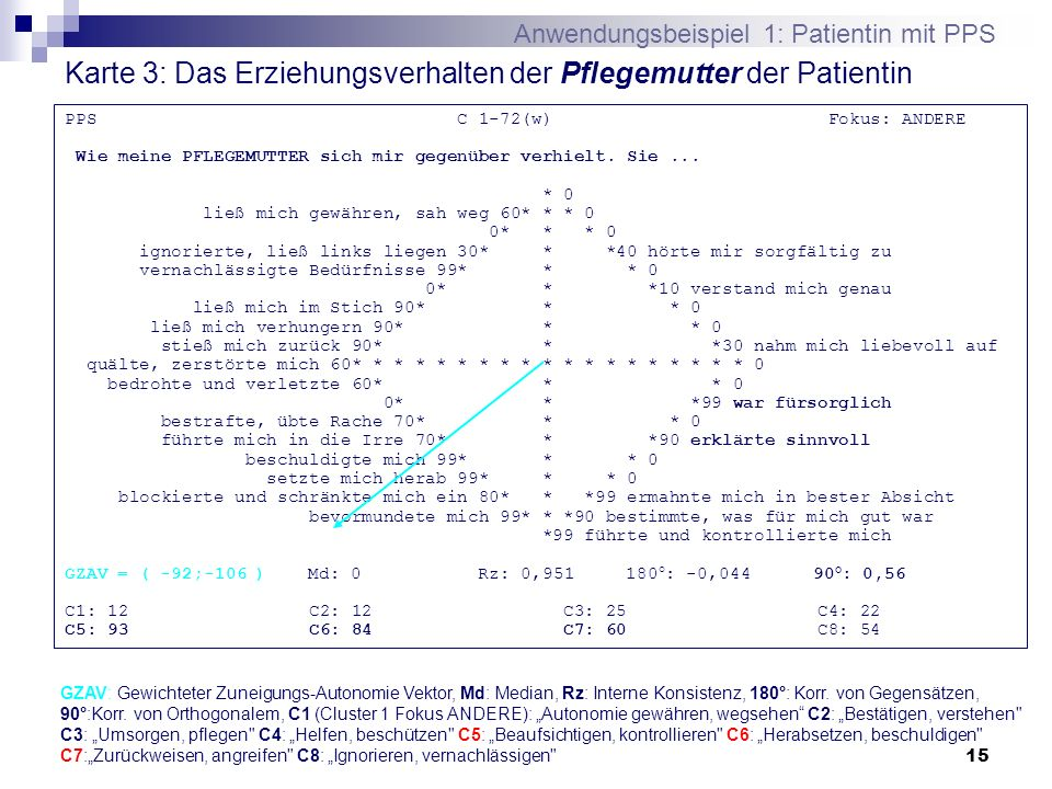 15 Karte 3: Das Erziehungsverhalten der Pflegemutter der Patientin PPS C 1-72(w) Fokus: ANDERE Wie meine PFLEGEMUTTER sich mir gegenüber verhielt. Sie