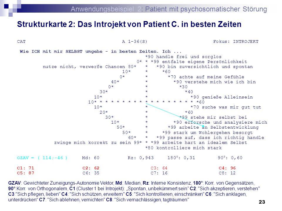 23 Strukturkarte 2: Das Introjekt von Patient C. in besten Zeiten CAT A 1-36(S) Fokus: INTROJEKT Wie ICH mit mir SELBST umgehe - in besten Zeiten. Ich