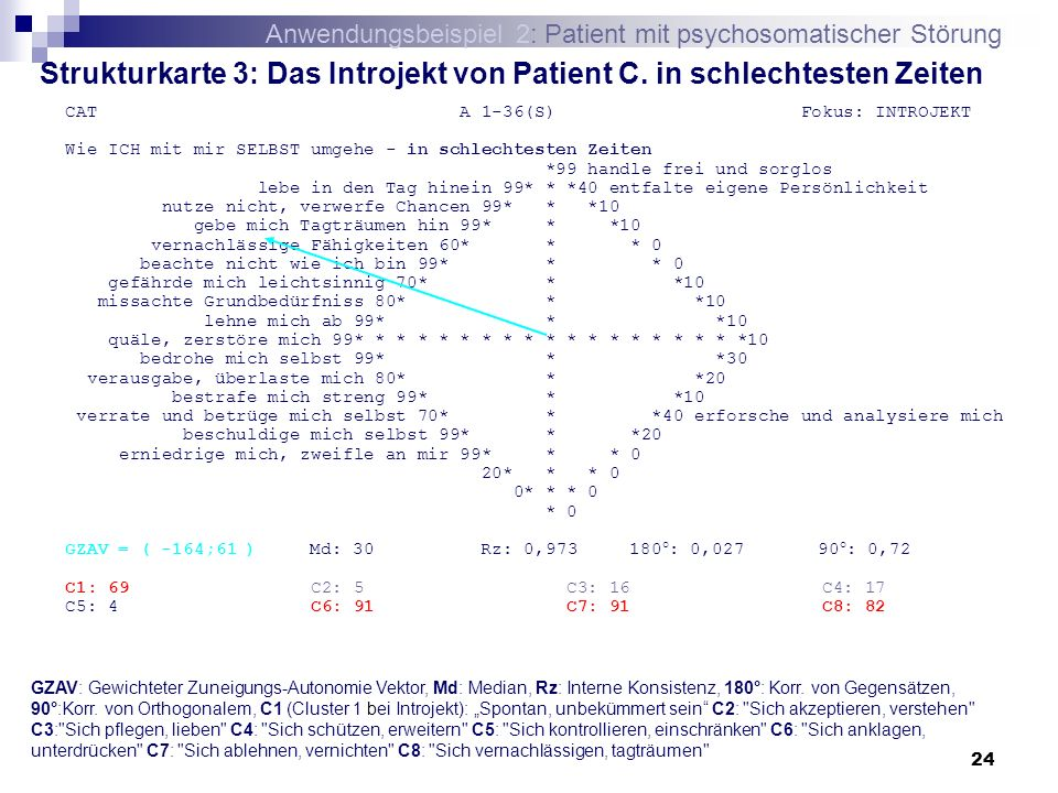 24 Strukturkarte 3: Das Introjekt von Patient C. in schlechtesten Zeiten CAT A 1-36(S) Fokus: INTROJEKT Wie ICH mit mir SELBST umgehe - in schlechtest