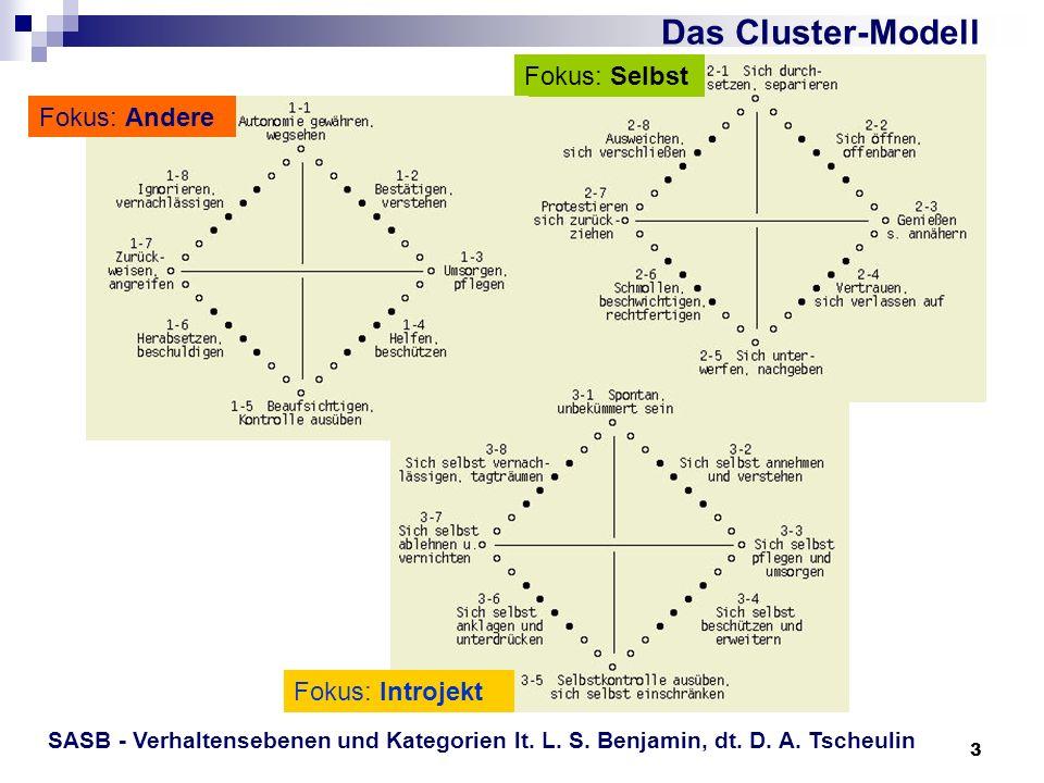 3 Fokus: Selbst Fokus: Introjekt Das Cluster-Modell Fokus: Andere SASB - Verhaltensebenen und Kategorien lt. L. S. Benjamin, dt. D. A. Tscheulin