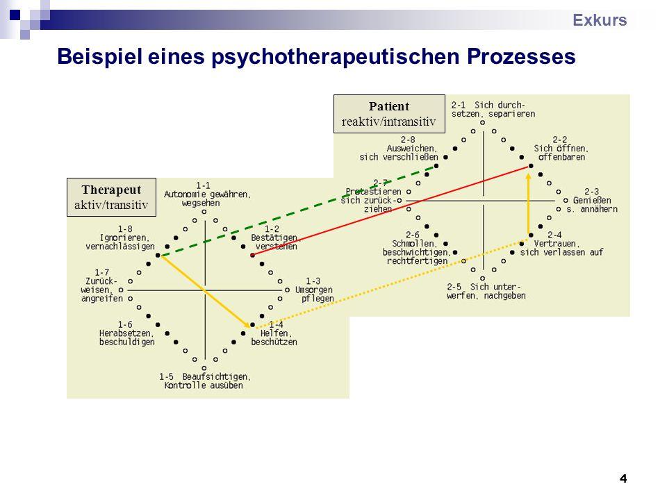 4 Therapeut aktiv/transitiv Patient reaktiv/intransitiv Beispiel eines psychotherapeutischen Prozesses Exkurs