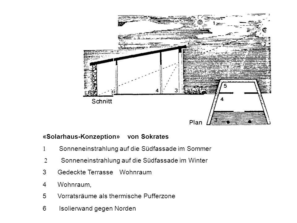 «Solarhaus-Konzeption» von Sokrates 1 Sonneneinstrahlung auf die Südfassade im Sommer 2 Sonneneinstrahlung auf die Südfassade im Winter 3Gedeckte Terrasse Wohnraum 4Wohnraum, 5Vorratsräume als thermische Pufferzone 6 Isolierwand gegen Norden