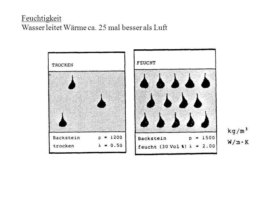 Feuchtigkeit Wasser leitet Wärme ca. 25 mal besser als Luft