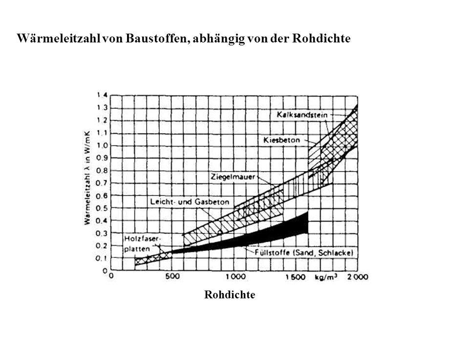 Rohdichte Wärmeleitzahl von Baustoffen, abhängig von der Rohdichte