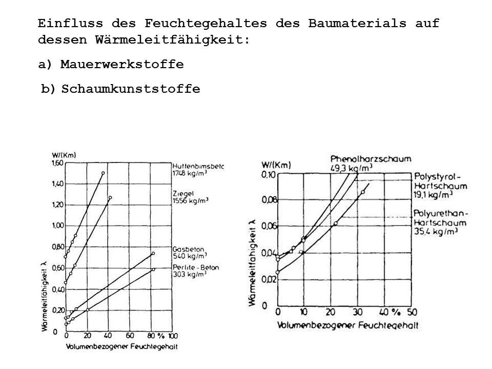 Einfluss des Feuchtegehaltes des Baumaterials auf dessen Wärmeleitfähigkeit: a) Mauerwerkstoffe b) Schaumkunststoffe